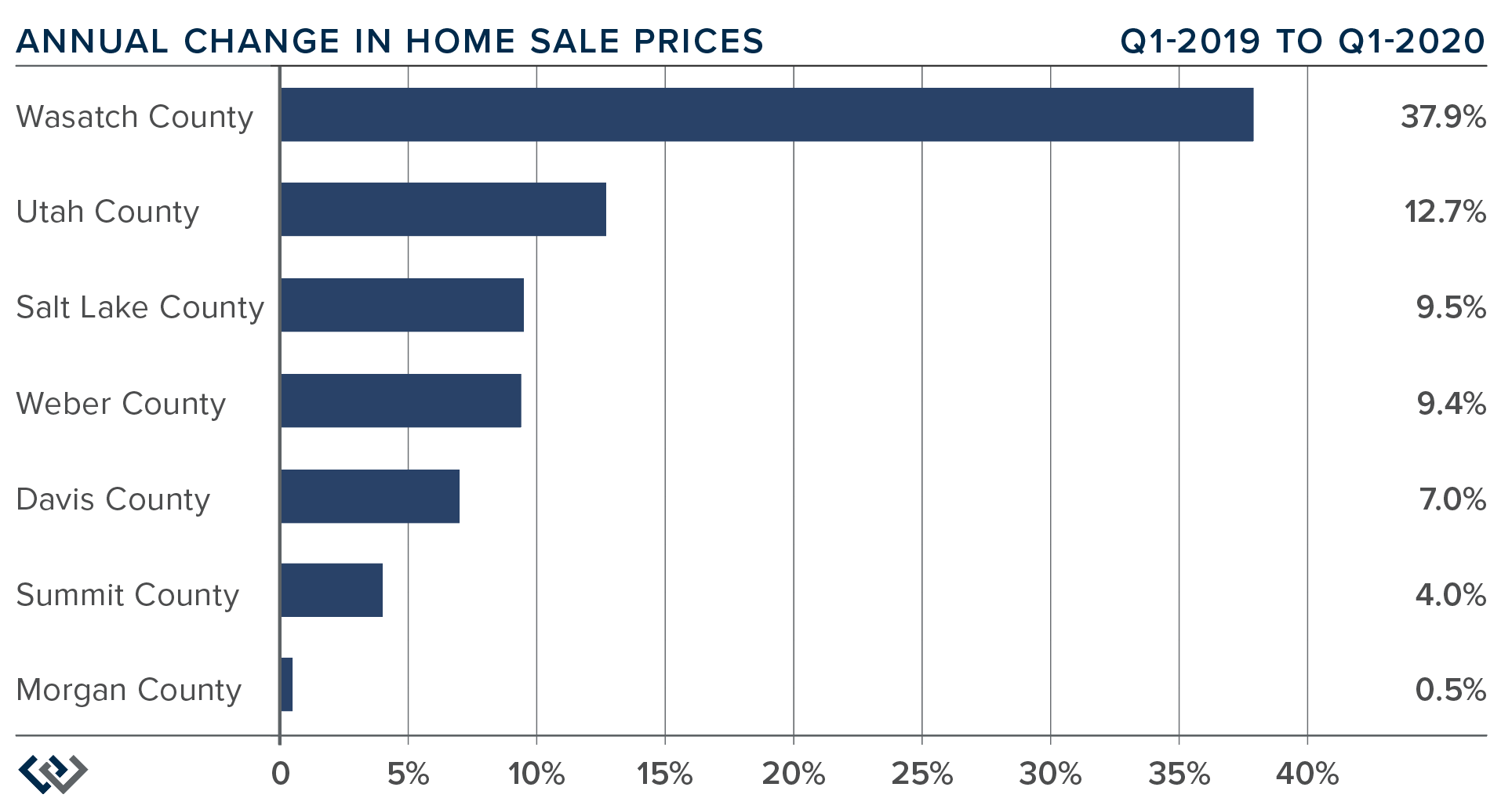 Windermere-Gardner-Report-Utah-Market-Trends-Annual-Change-Home-Sale-Prices-Quarter-1-2020