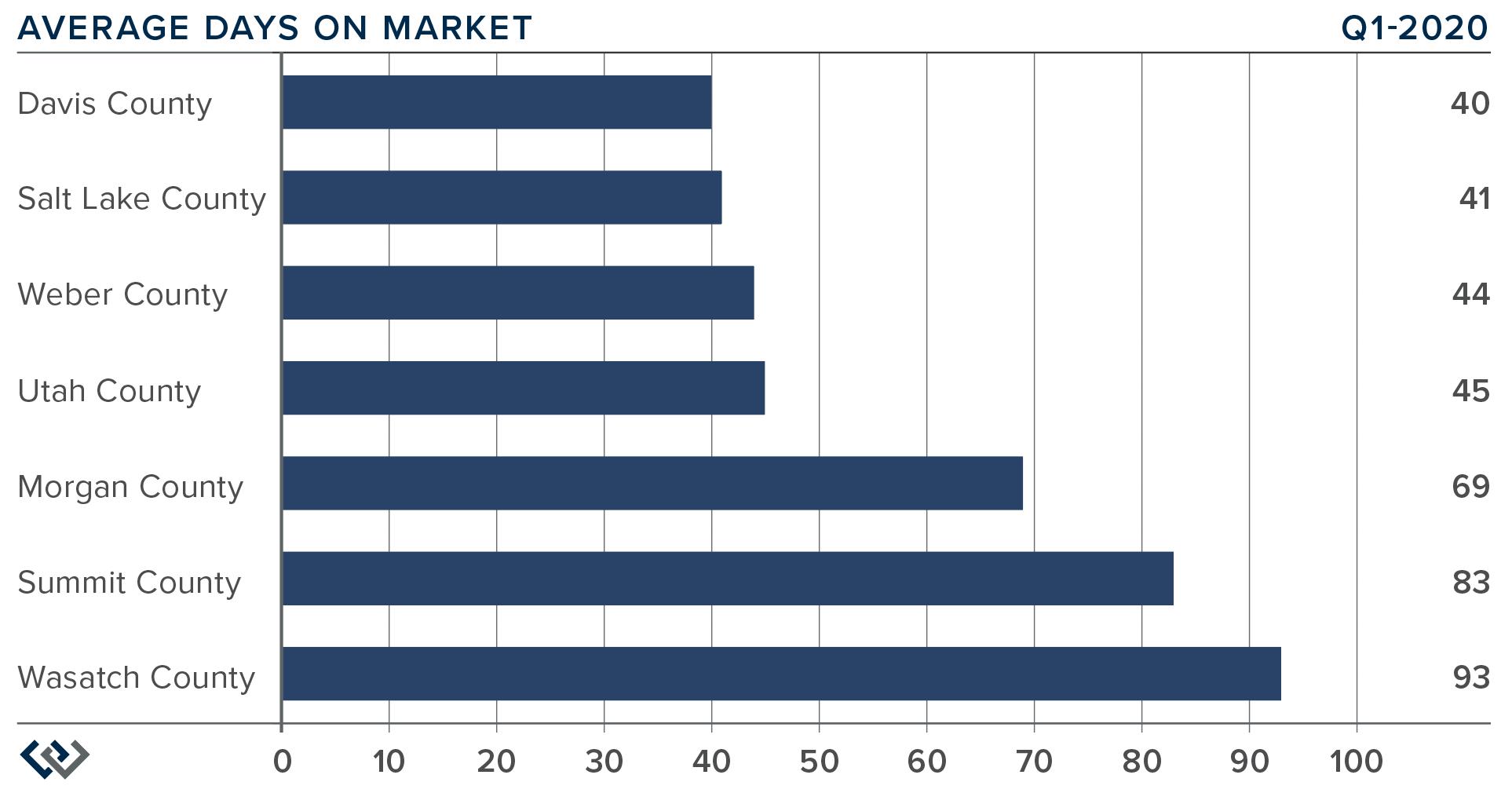 Windermere-Gardner-Report-Utah-Market-Trends-Average-Days-Market-Quarter-1-2020